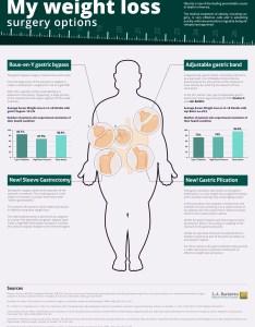 Best weight loss surgery options also chart graph infographics graphs rh