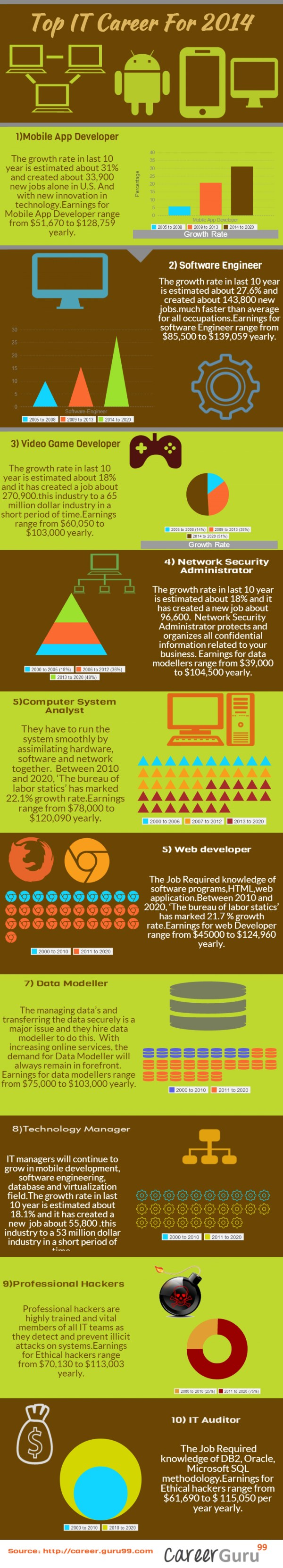 2014 Top Jobs Infographic Ucollect Infographics