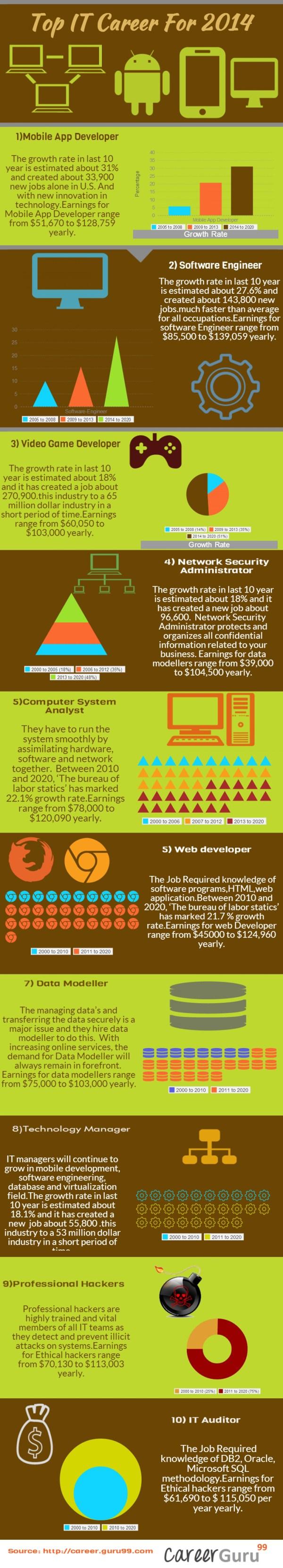 Career Technology Infographics