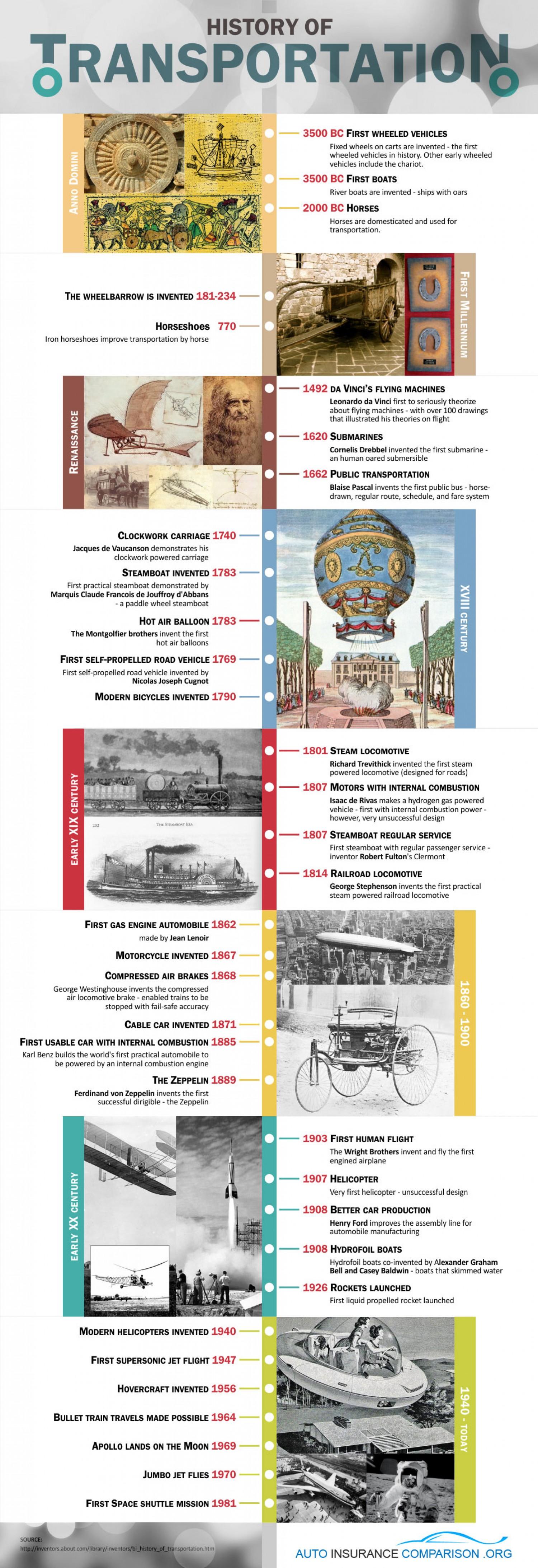 20 Fantastic Infographics On Transportation