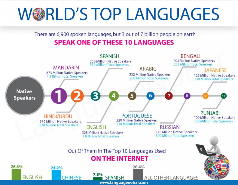 Kmhouseindia The World S Languages