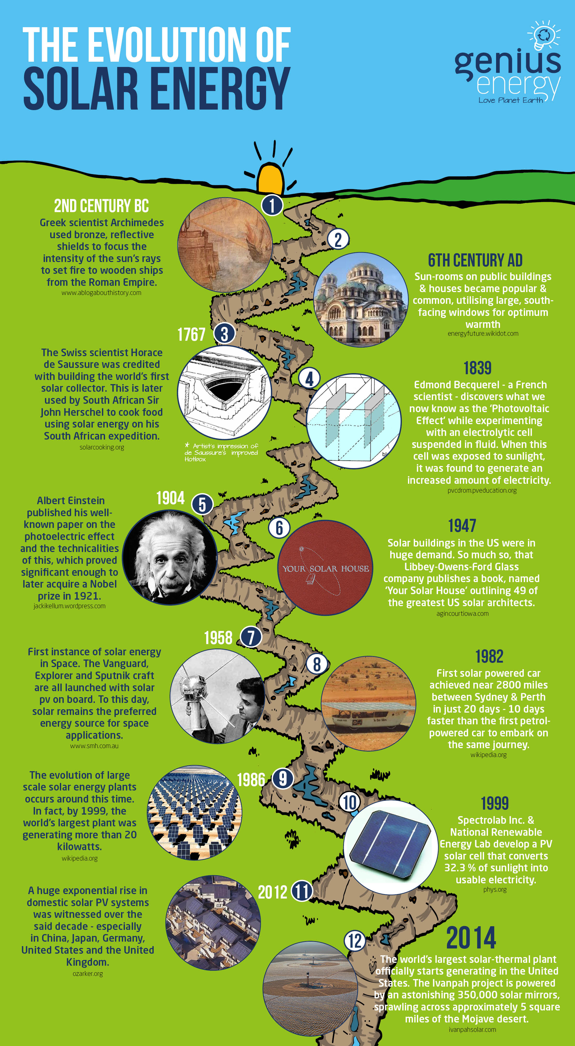 The History And Evolution Of Solar Power A Timeline