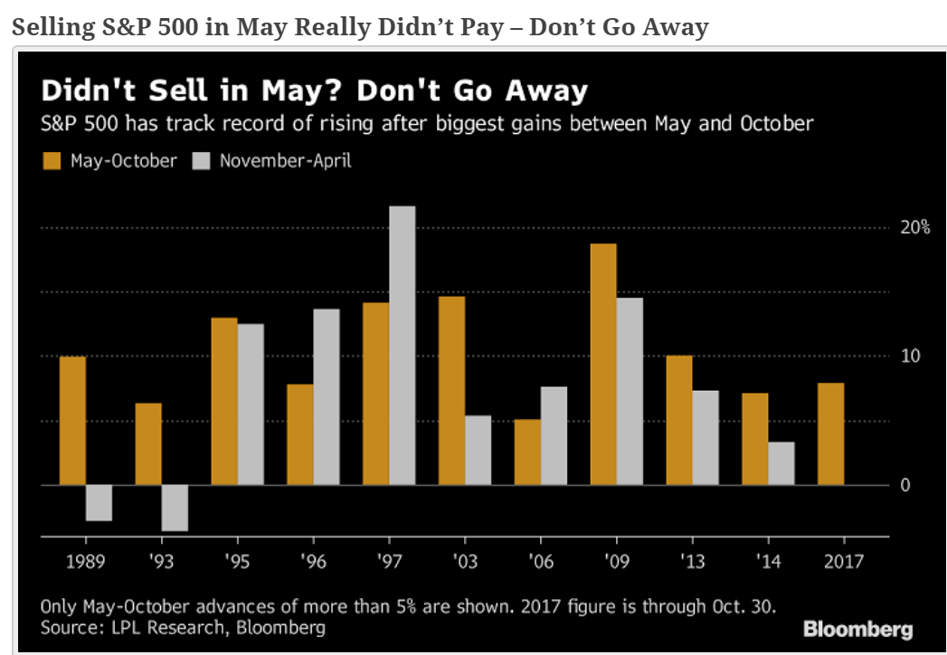 Comment gagner en bourse en tuant le dicton Sell in May and Go Away