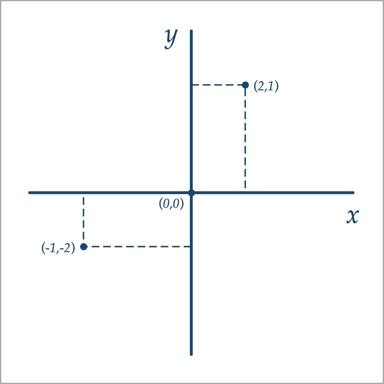 Awesome Connect The Dots Cartesian Plane
