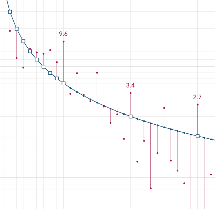 Benford's law and income