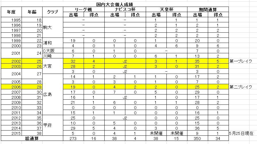 盛田選手の個人成績