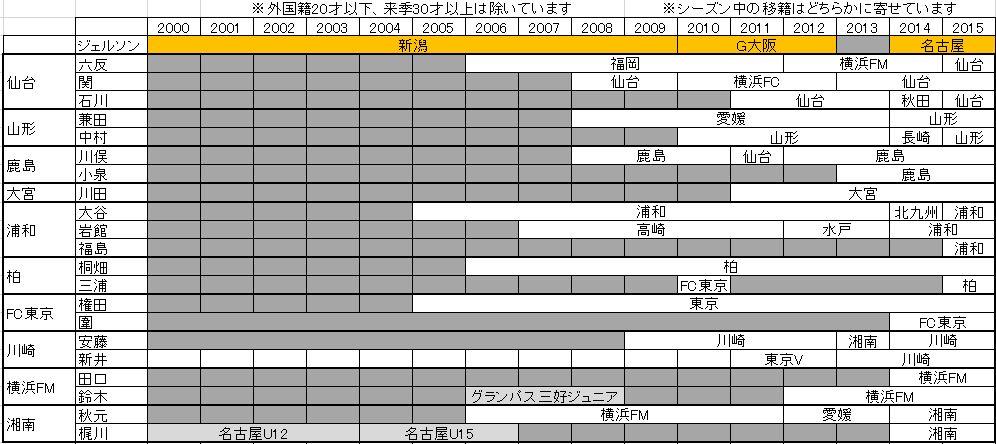 J1所属20代ゴールキーパーリスト(1)