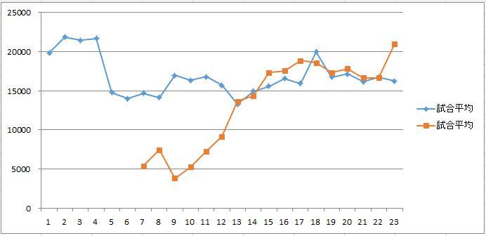平均観客動員数の遷移(赤:川崎/青:名古屋)