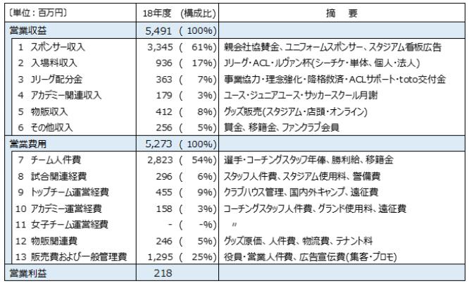 名古屋グランパスの営業利益の構造