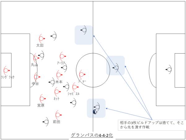 グランパスの対策:4-4-2化