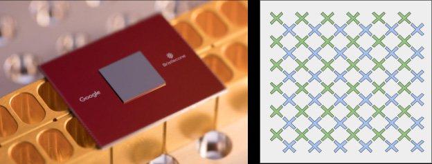 "Left: Bristlecone; right: a cartoon of the device: each ""X"" represents a qubit (Google)"