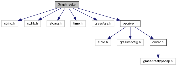 GRASS Programmer's Manual: Graph_set.c File Reference
