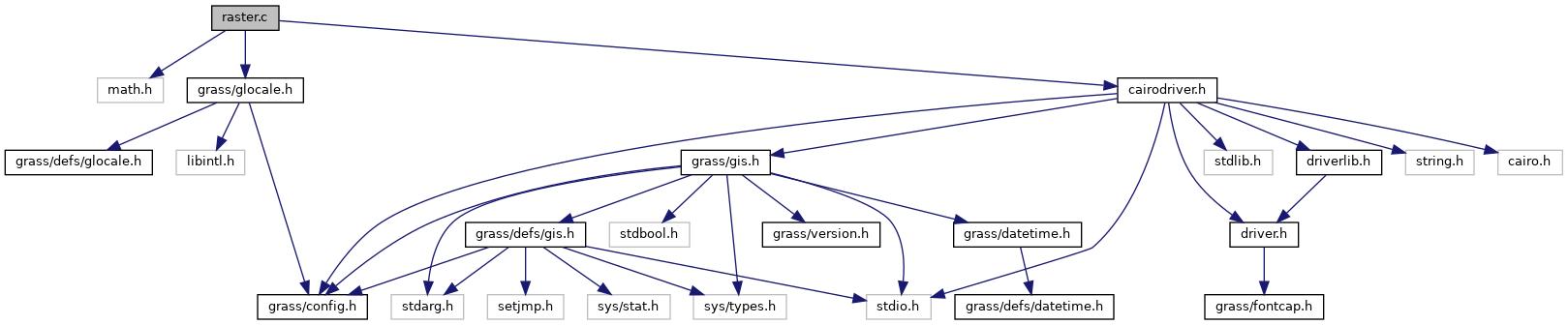 GRASS GIS 7 Programmer's Manual: raster.c File Reference