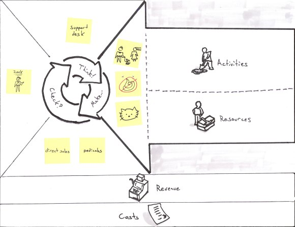 Business Model Canvas for Puppies-as-a-Service with Product Market Fit