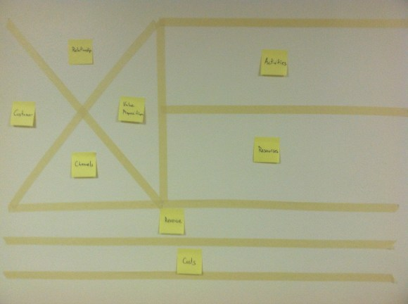 Business model canvas for UX on a wall