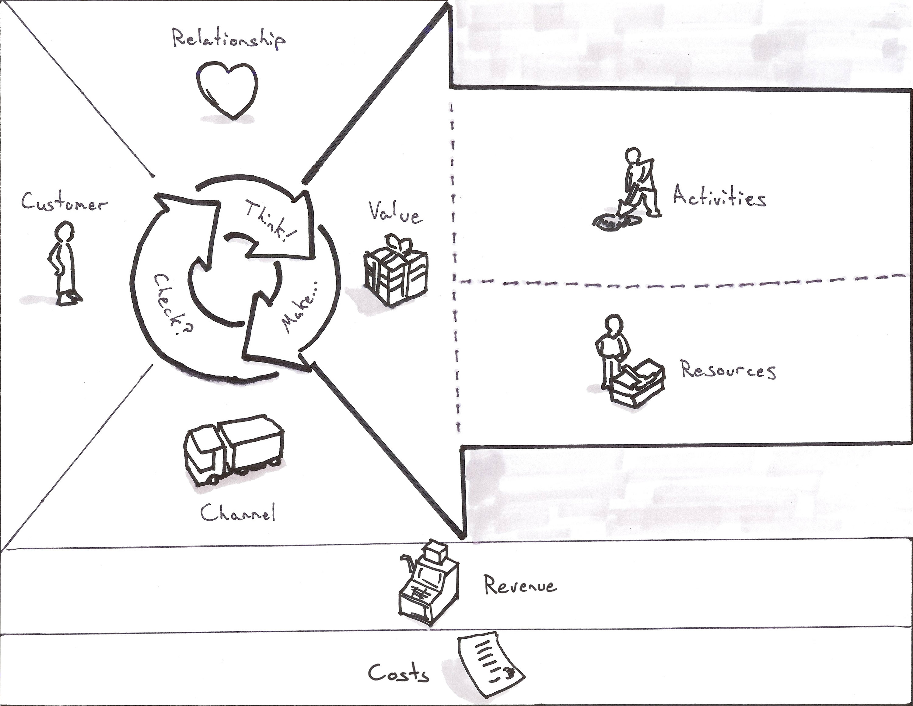 Business model canvas for puppies part i business model canvas for ux template wajeb Images