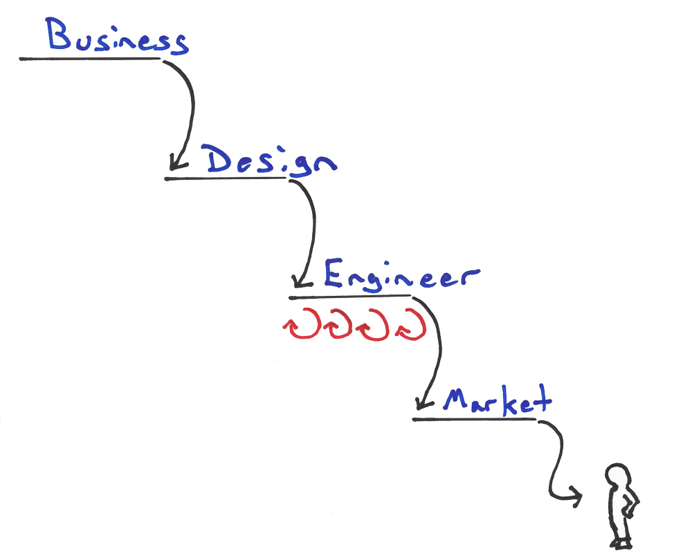 Lean Enterprise Anti-Pattern: Lean Waterfall