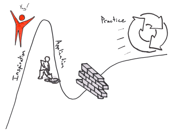 Adopting Lean in Enterprise=The Lean Hype Cycle