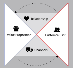 The Four Parts of an MVP in the Product/Market Fit Storyboard