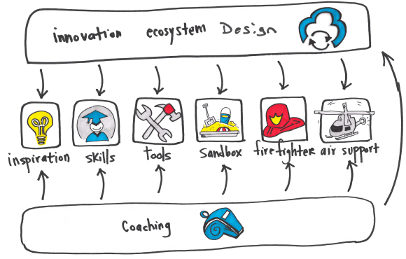 A framework for creating an Innovation Ecosystem