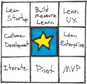 lean startup buzzword bingo, including lean enterprise!
