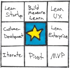 lean startup buzzword bingo, including lean enterprise!