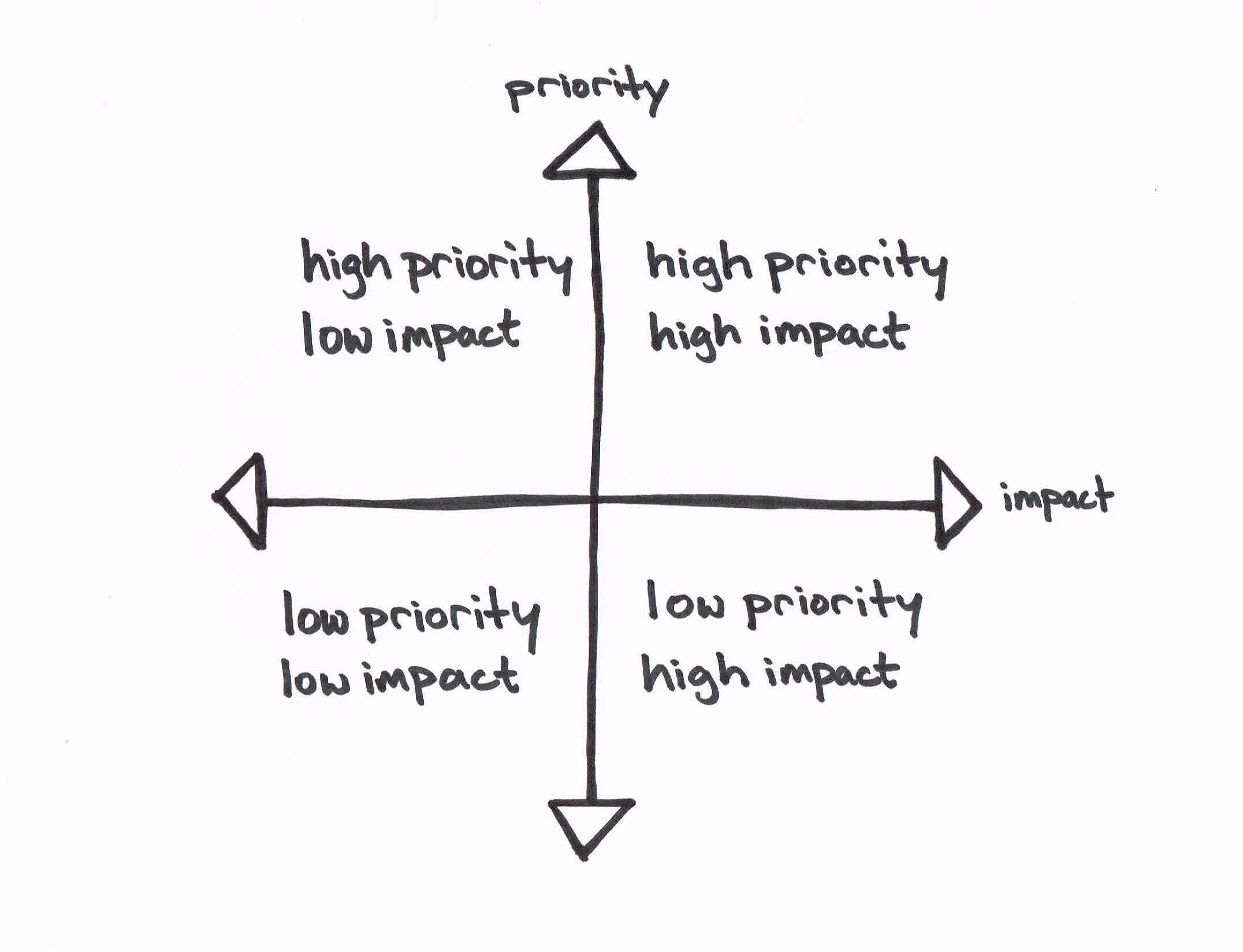 5 Steps to Prioritization That Actually Works