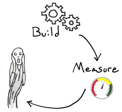 Build-Measure-Flail-Fail-loop-cycle-with man scream