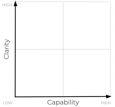 Blank Clarity Capability Matrix