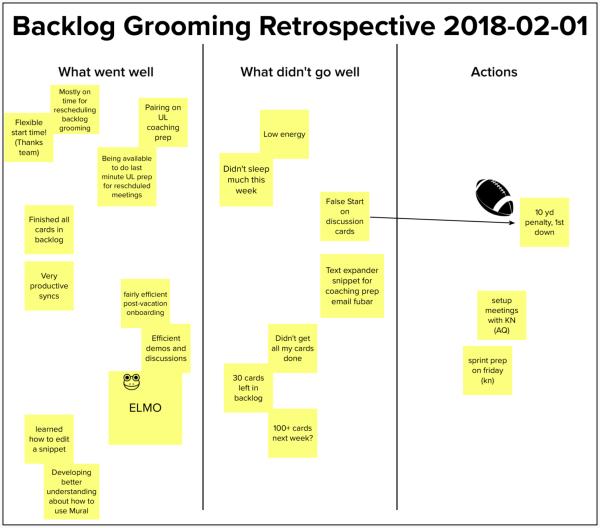 Backlog grooming retrospective diagram