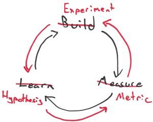Build Measure Learn vs. Learn Measure Build