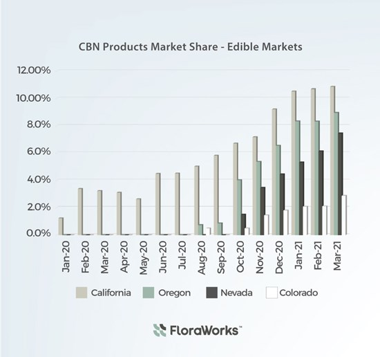Cannot view this image? Visit: https://i0.wp.com/grassnews.net/wp-content/uploads/2021/05/cbn-has-become-the-leading-growth-catalyst-in-the-cannabis-edible-market.jpg?w=696&ssl=1