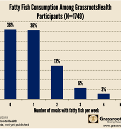 nearly three quarters 72 consumed less than two meals with fatty fish per week the most common types of fatty fish were salmon sardines and tuna  [ 1590 x 1243 Pixel ]