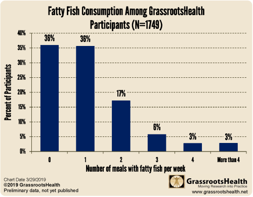 small resolution of nearly three quarters 72 consumed less than two meals with fatty fish per week the most common types of fatty fish were salmon sardines and tuna