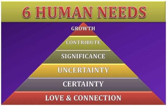 nevoile fundamentale ale omului in motivatie
