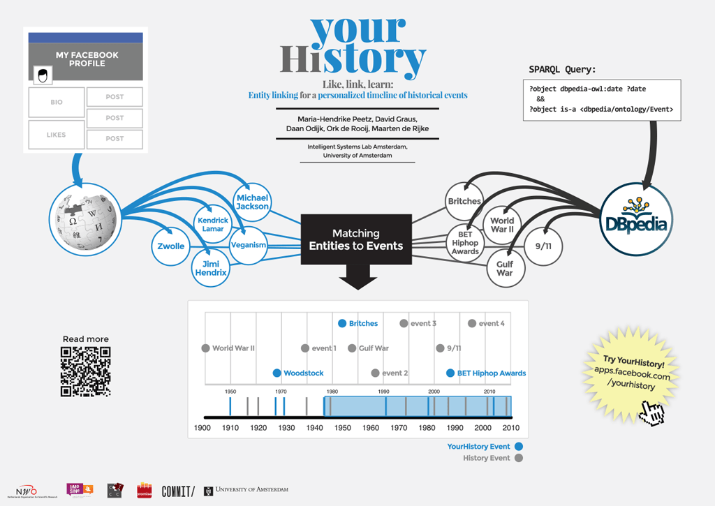 yourHistory – Entity linking for a personalized timeline of historic events