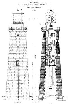 The Graves diagram fbhi  Graves Light Station