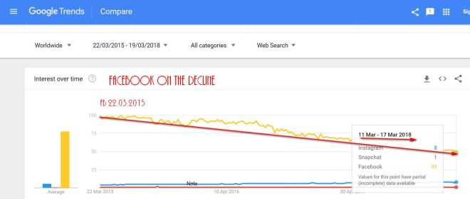 FB DECLINING TRENDS 2015 - 2018