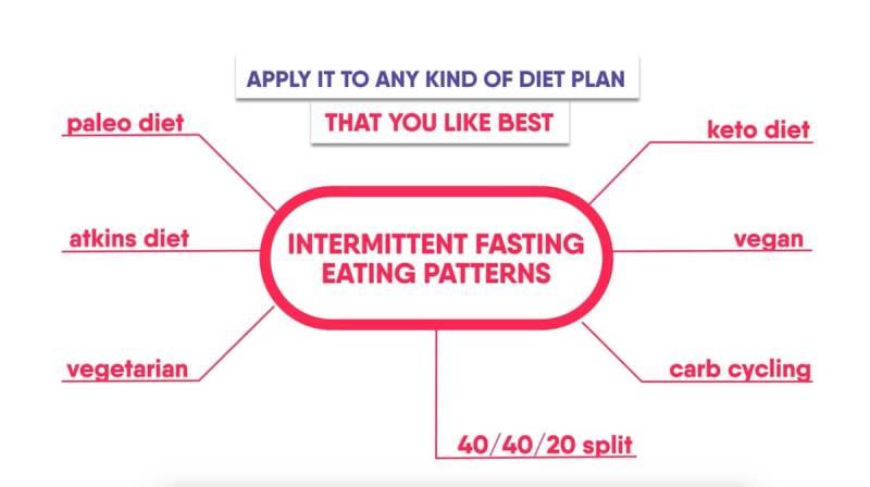 diet-plans-intermittent-fasting
