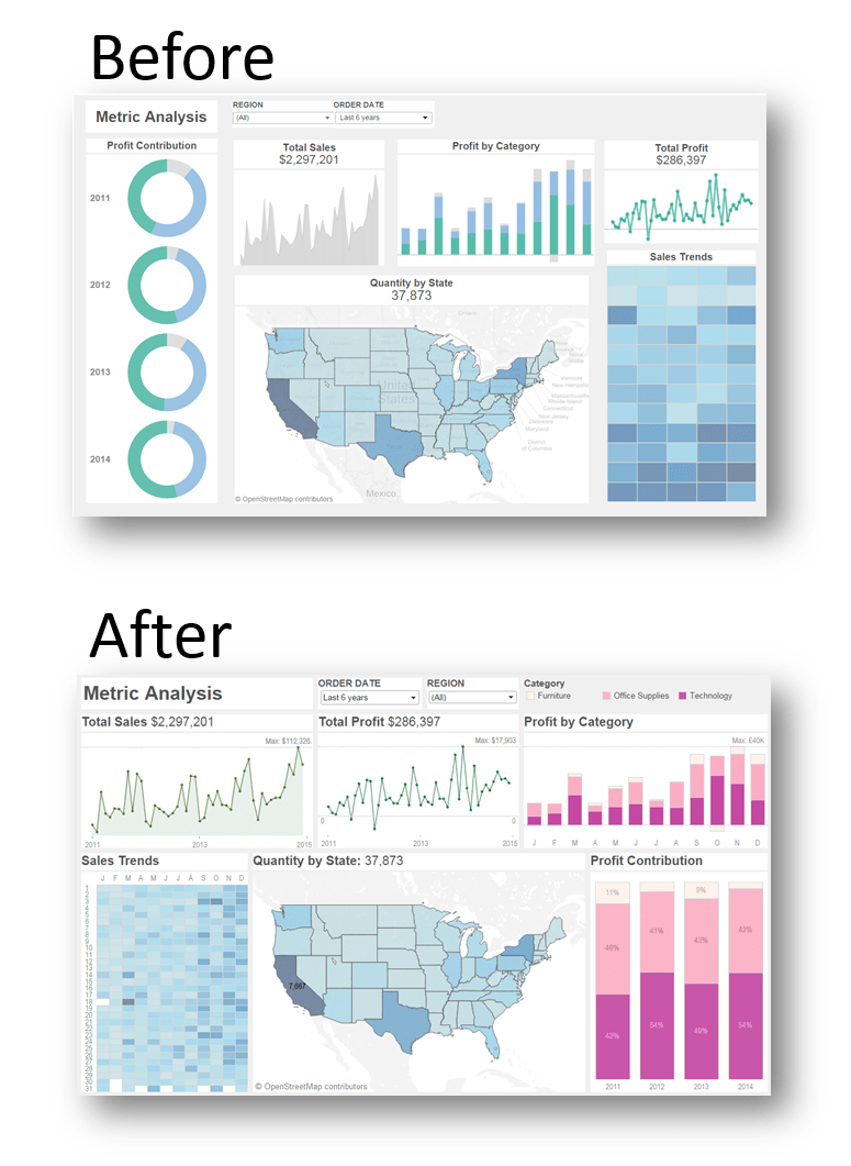 Design Tips for Functional and Beautiful Dashboards