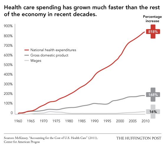 Health care spending has grown much faster than the economy. Costs compared to GDP and wages 1960-2010.