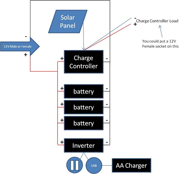Solar Panel Wiring Diagram Along With Rv Solar System Wiring Diagram