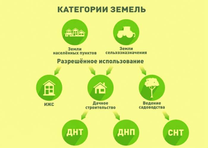 Как официально произвести перепланировку строений на частном участке