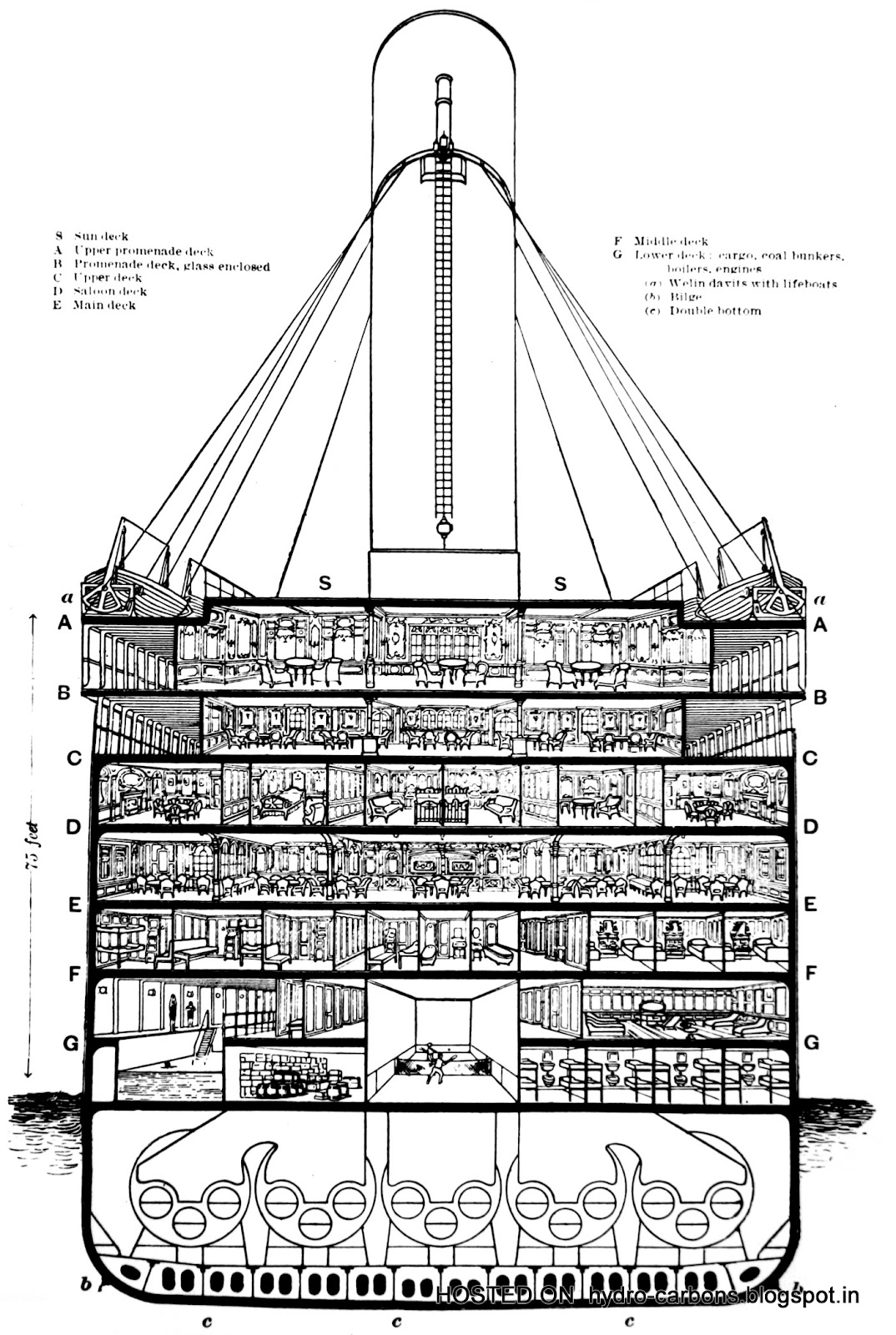 The R M S Titanic Specifications