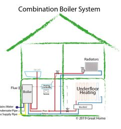 guide to central heating systems combi boiler system gravity fed residential boiler system diagram boiler system diagram [ 991 x 888 Pixel ]