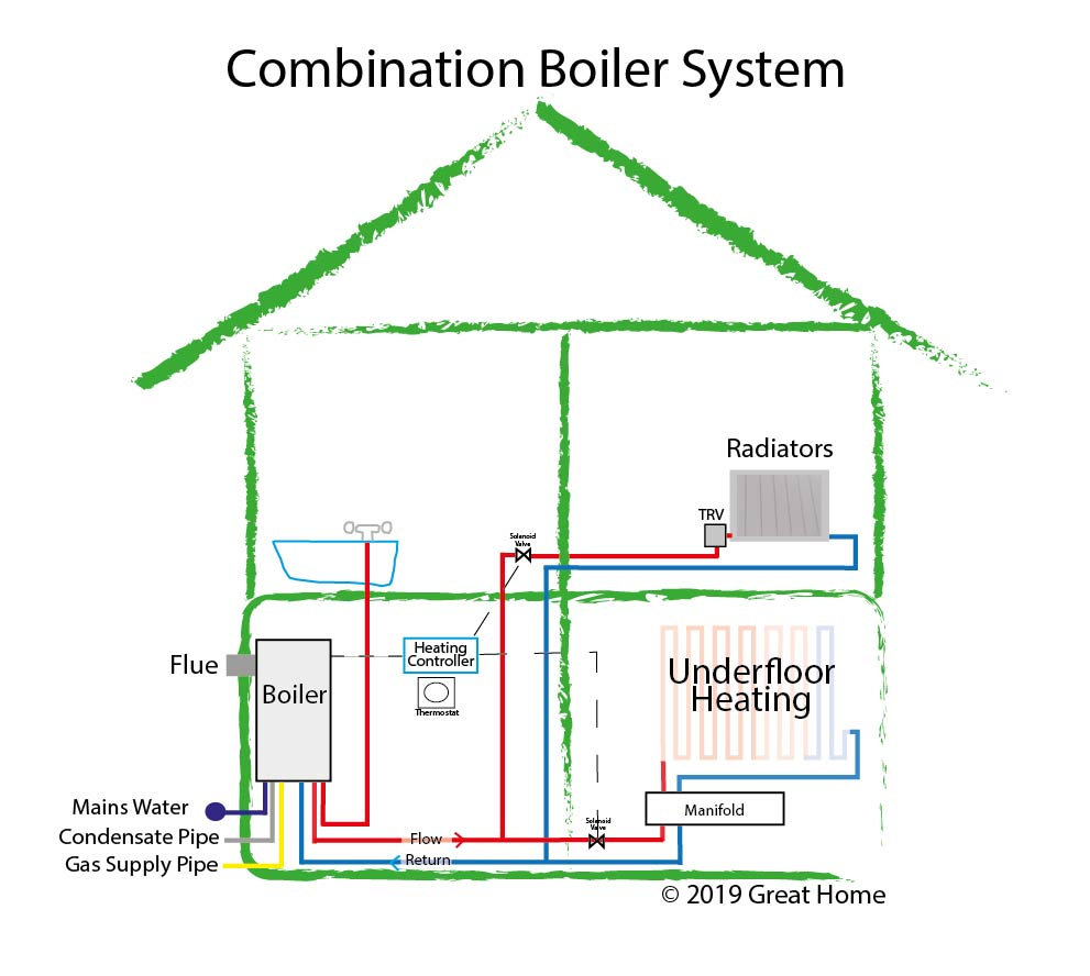 hight resolution of combination boiler system diagram