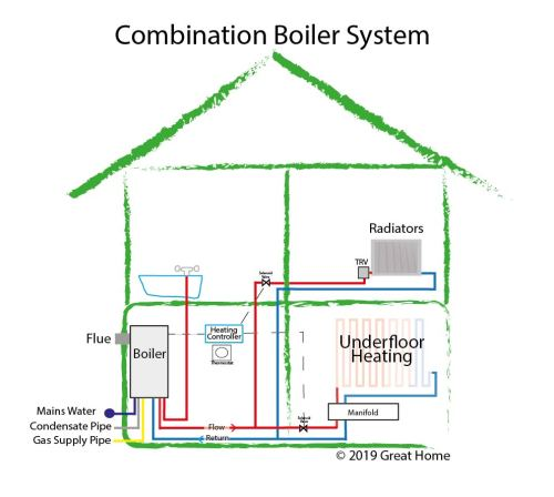 small resolution of guide to central heating systems combi boiler system gravity fed residential boiler system diagram boiler system diagram
