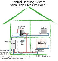 central heating system diagram with high pressure boiler [ 991 x 888 Pixel ]