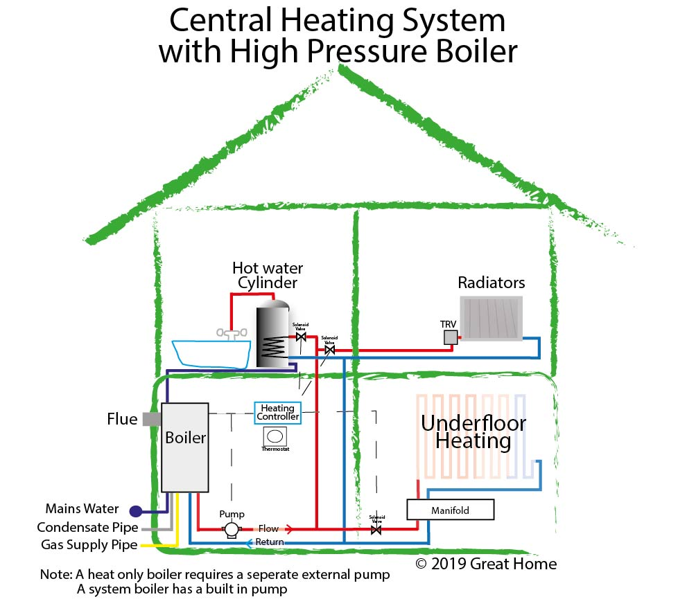 medium resolution of central heating system diagram with high pressure boiler