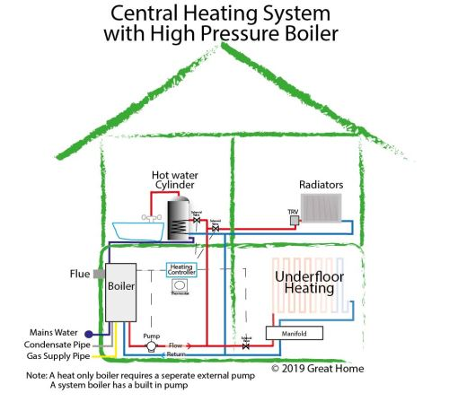 small resolution of central heating system diagram with high pressure boiler